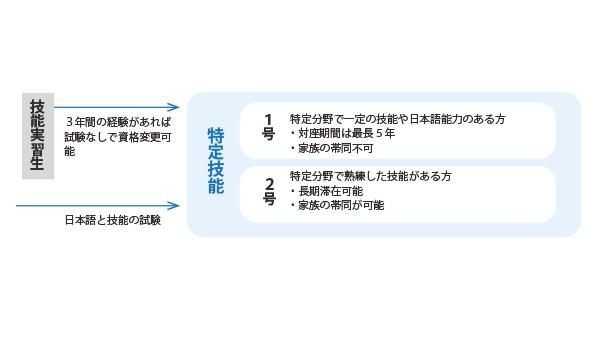外国人労働者の受け入れ拡大に向けた制度-1